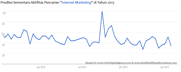 Grafif Aktifitas Ketertarikan Internet Marketing di Indonesia Awal Tahun 2013